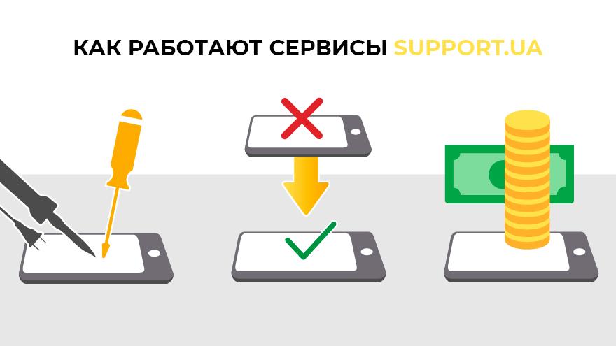Инфографика: Как работают сопроводительные сервисы Support.ua