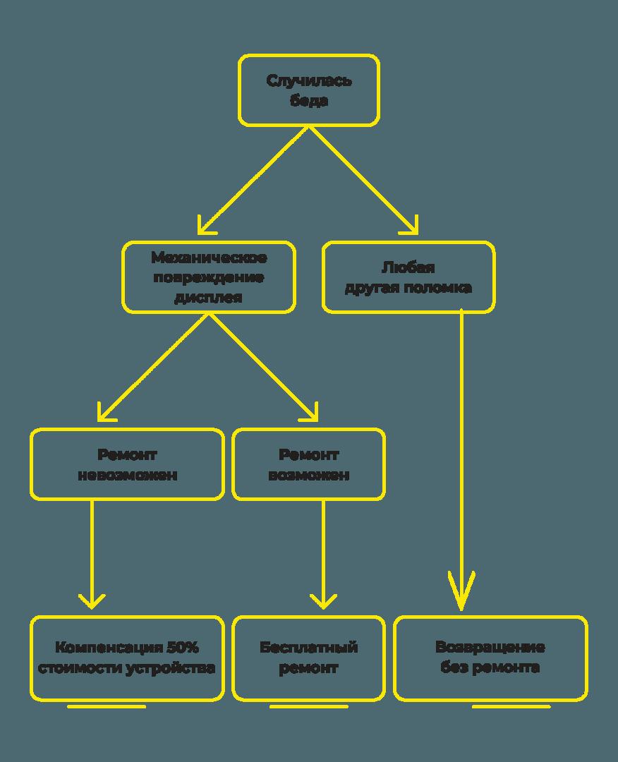 Схема надання послуг